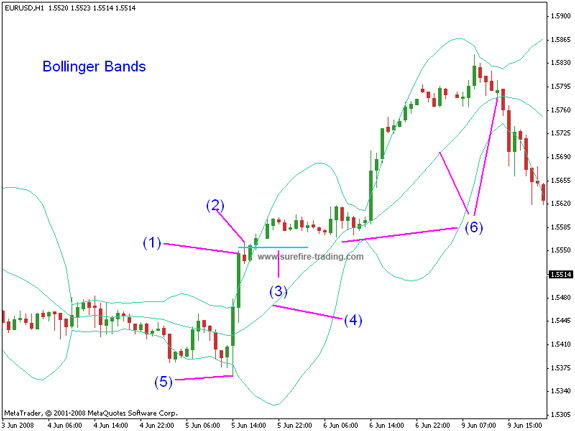 Forex System Trading