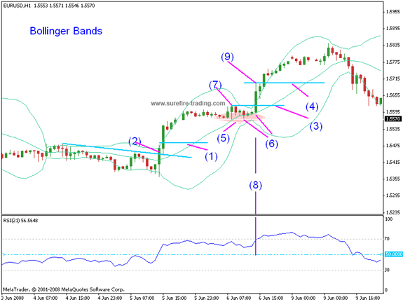 Bollinger bands problems