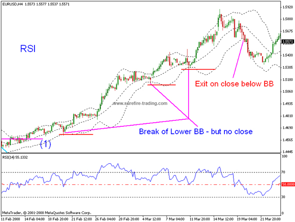 How to use rsi for binary options