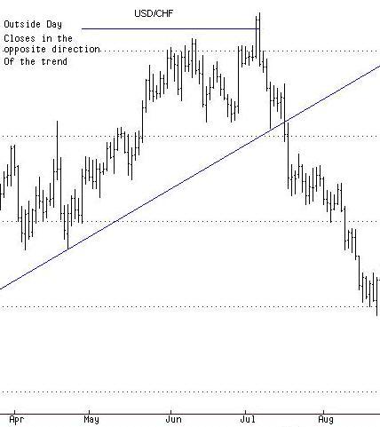 Forex trend tsl