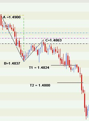 T1 forex